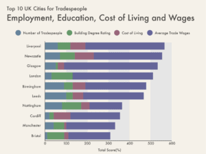 Cities for Tradespeople